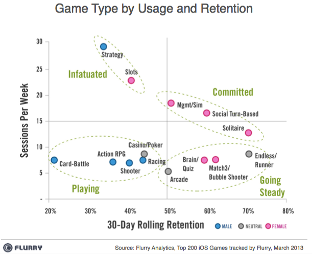 game-type-usage-retention